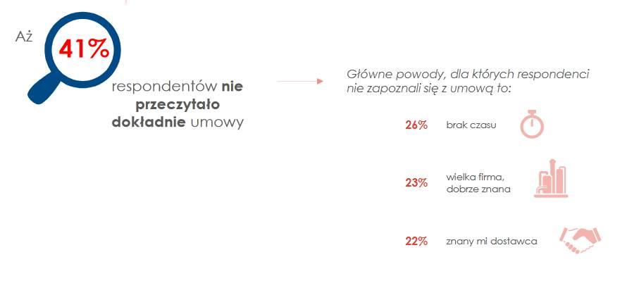 Polacy nie czytają umów