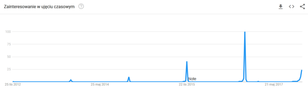 Black Friday Google Trends Polska